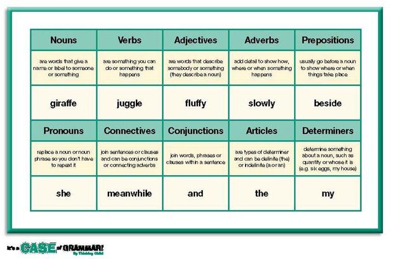 Word Classes Homework Ks2  Fwtusa Com