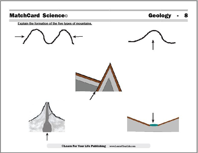 Worksheets Types Of Diagrams Of Mountains