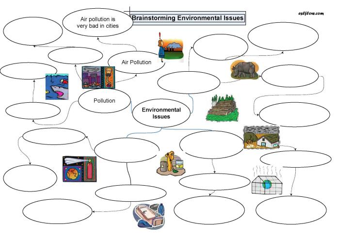 Brainstorming Environmental Issues With Picture Cues Activity For