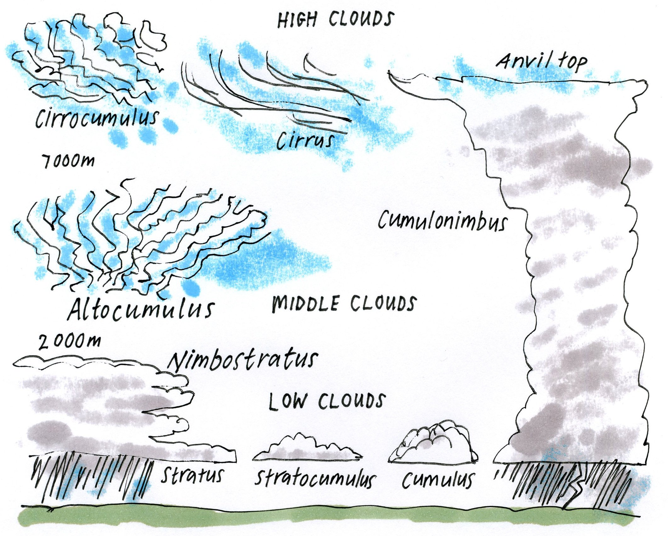 Cloud Formation Worksheets The Best Worksheets Image Collection