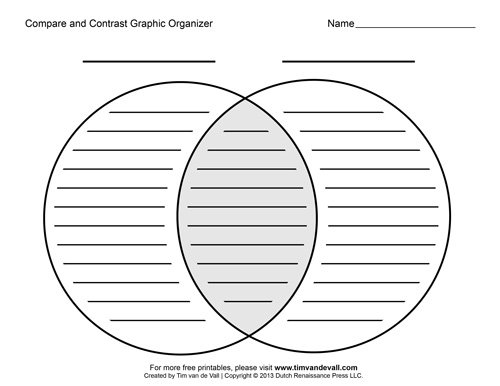 Free Printable Compare And Contrast Graphic Organizers
