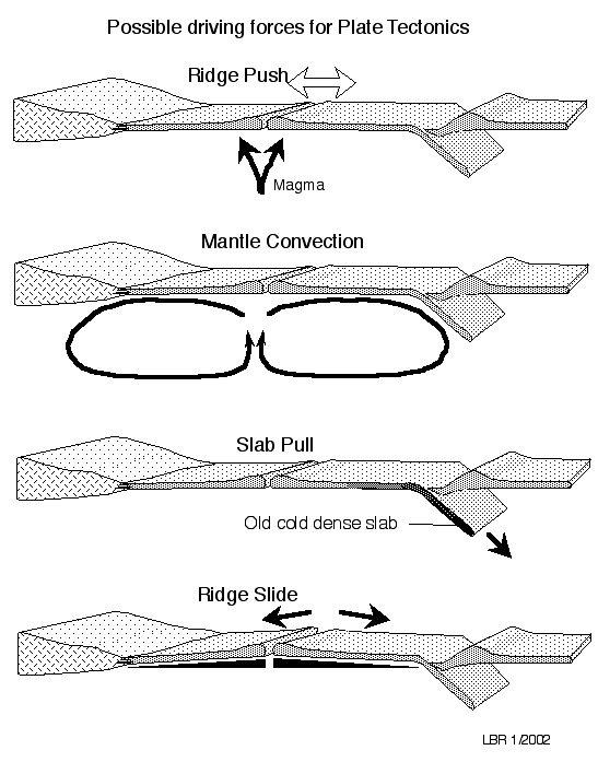 Geological Diagrams