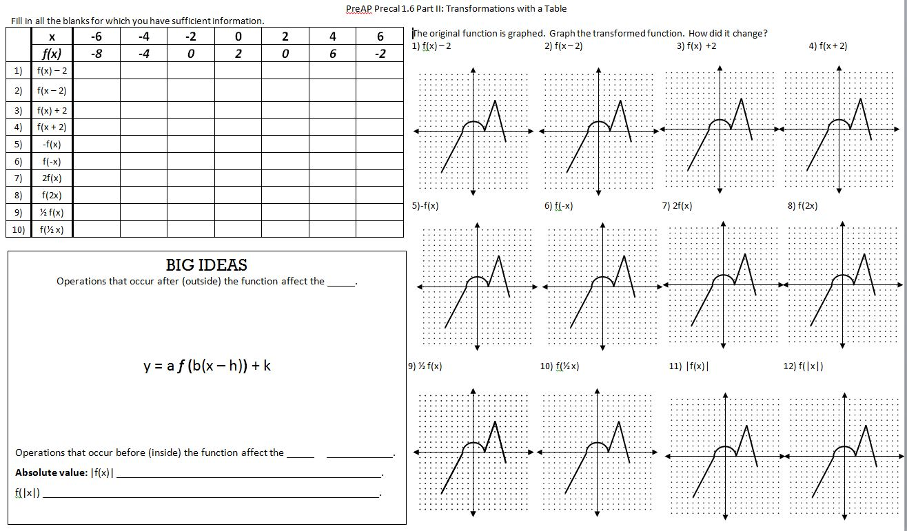 Graph Transformations Worksheet The Best Worksheets Image
