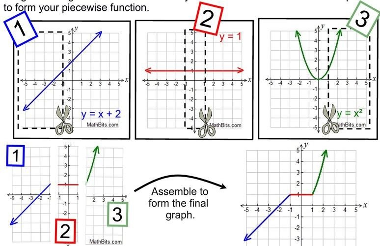 Graphing Piecewise Functions Kuta Software