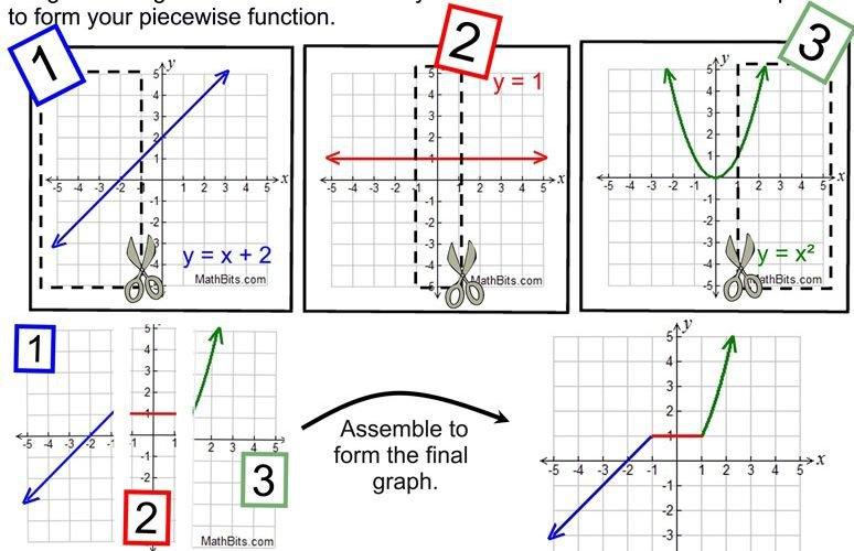 Piecewise Functions Worksheets Kuta