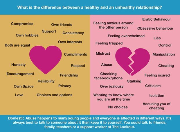 Healthy Vs Unhealthy Relationships Worksheets