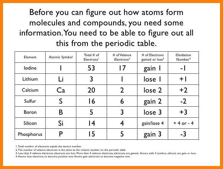 Ionic Bonding Worksheet Answers 5 Ionic Bonding Worksheet Answers