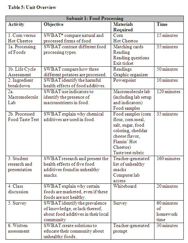 Macromolecules Worksheet Answers Macromolecule Worksheet