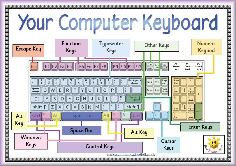 Make Worksheets And Have The Keyboarding Kids Color In The Letters