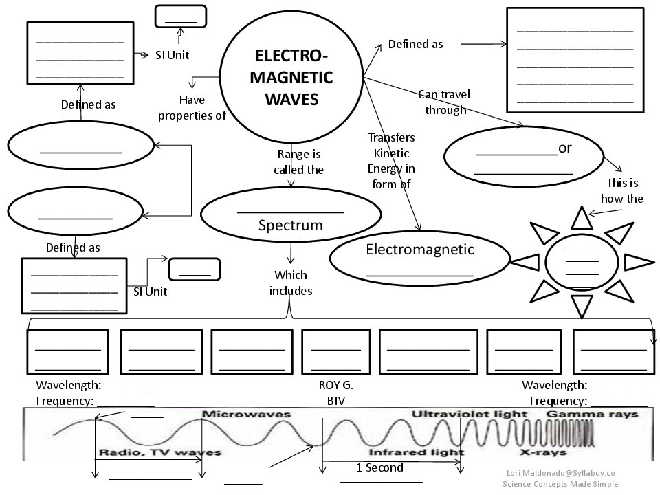 New Waves Worksheet Unique Mechanical Waves And Electromagnetic
