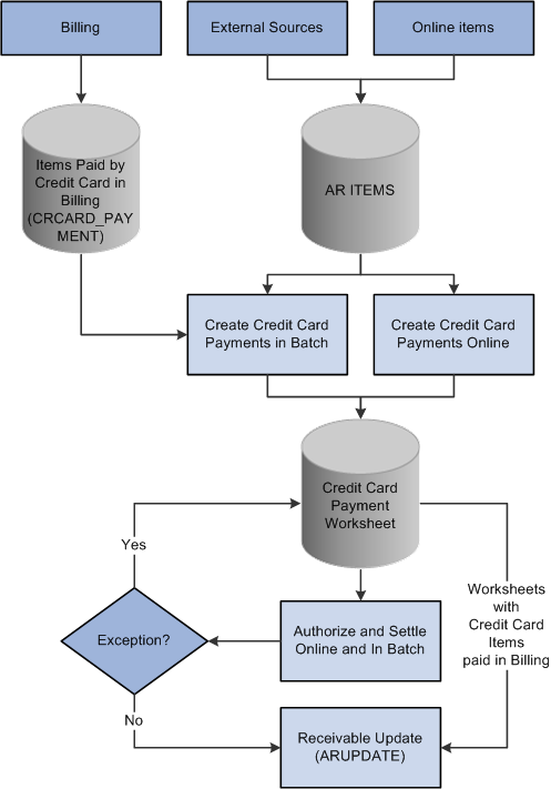 Processing Credit Cards In Peoplesoft Receivables