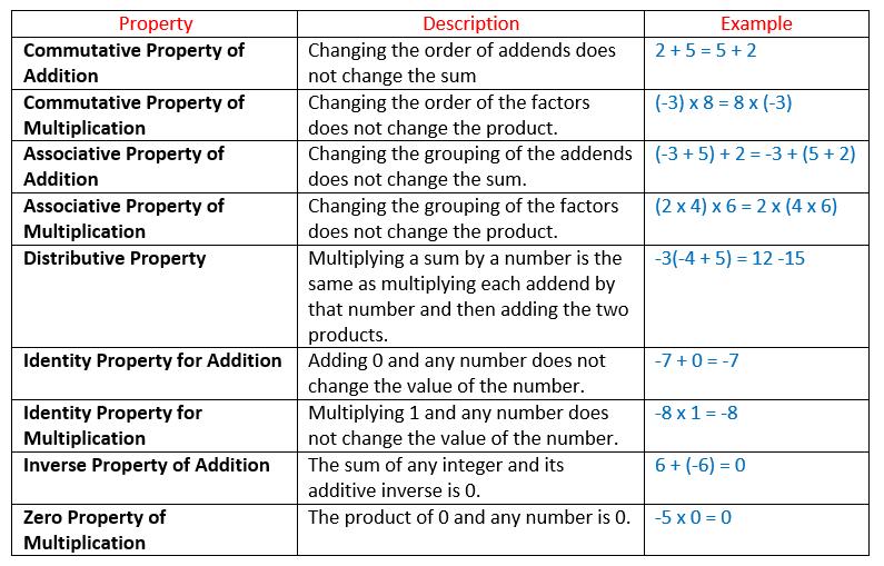 Properties Of Integers (solutions, Examples, Videos)
