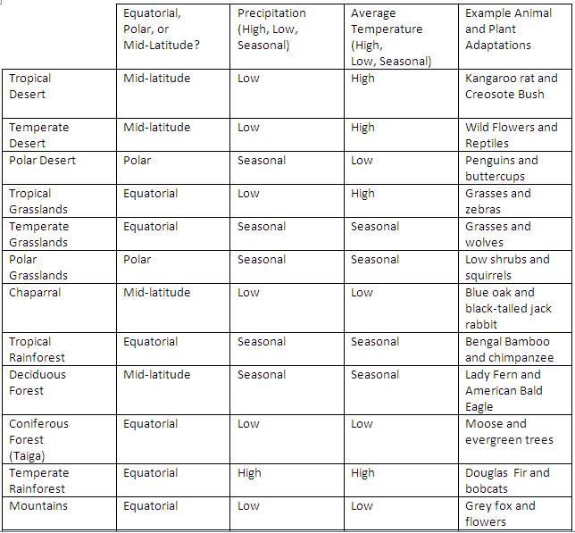 Terrestrial Biomes Chart