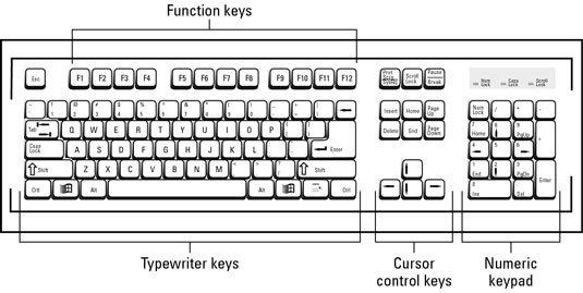 The Basic Pc Keyboard Layout