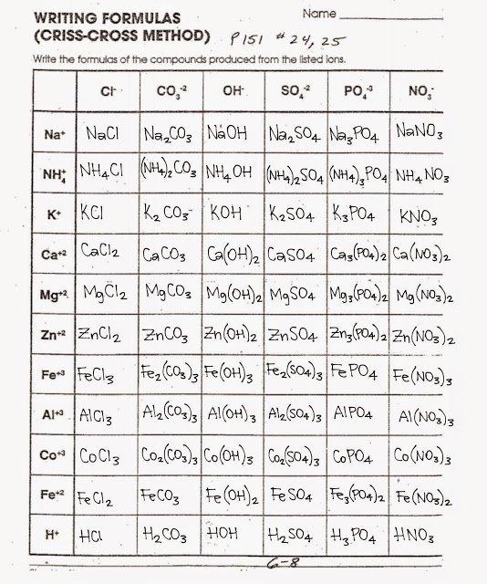 Tom Schoderbek Chemistry  Writing Formulas Criss