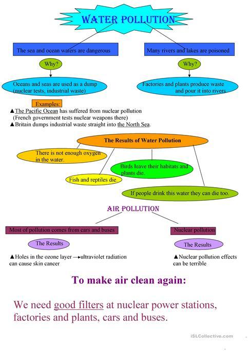 Water Pollution Worksheet Water Pollution Worksheet Free Esl