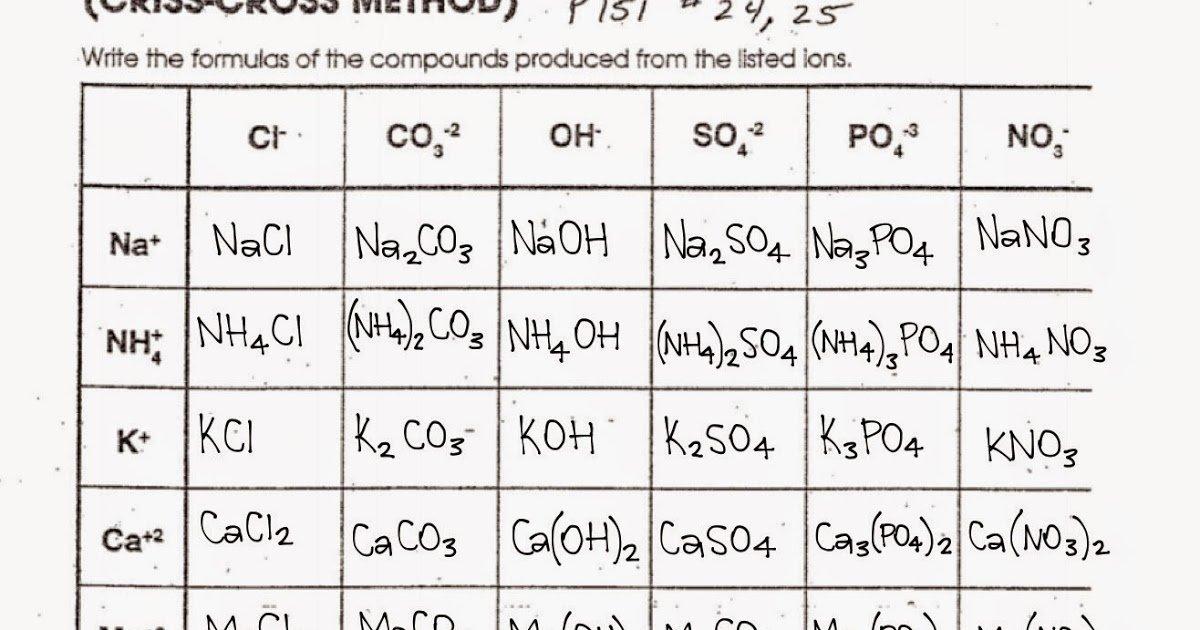 Writing Chemical Formulas Criss Cross Method Worksheet