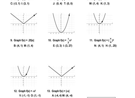 44 Parent Function Worksheet, Parent Functions Worksheet