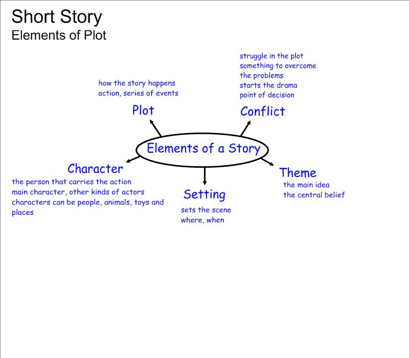 5 Elements Of A Short Story Worksheets