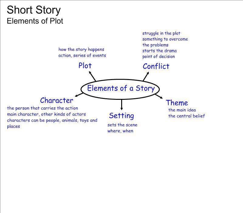 50 Story Elements Worksheets, Story Elements Worksheets 2nd Grade