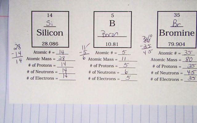Atoms Family Worksheet Resultinfos The Atoms Family Atomic Math