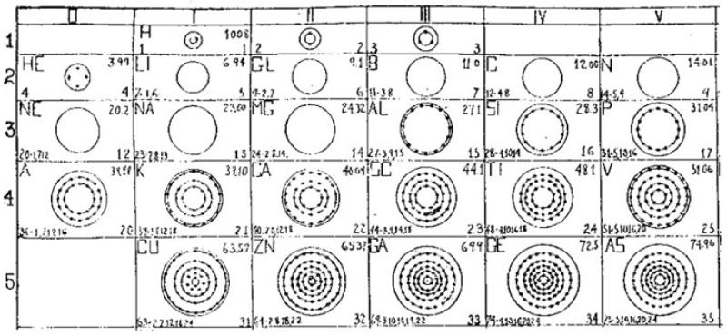 Bohr Atomic Model Worksheet Answers 9555116