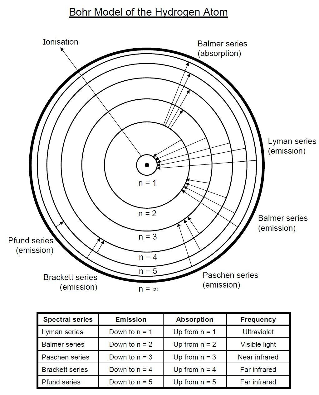 Bohr Atomic Models Worksheets