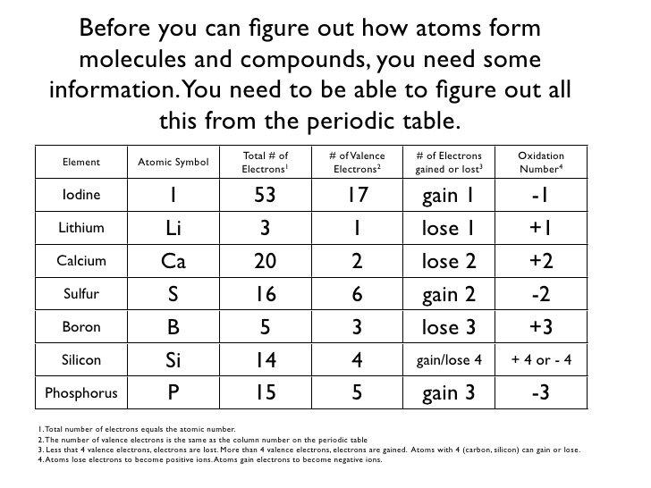 Bonding Basics Ionic Worksheet Answers