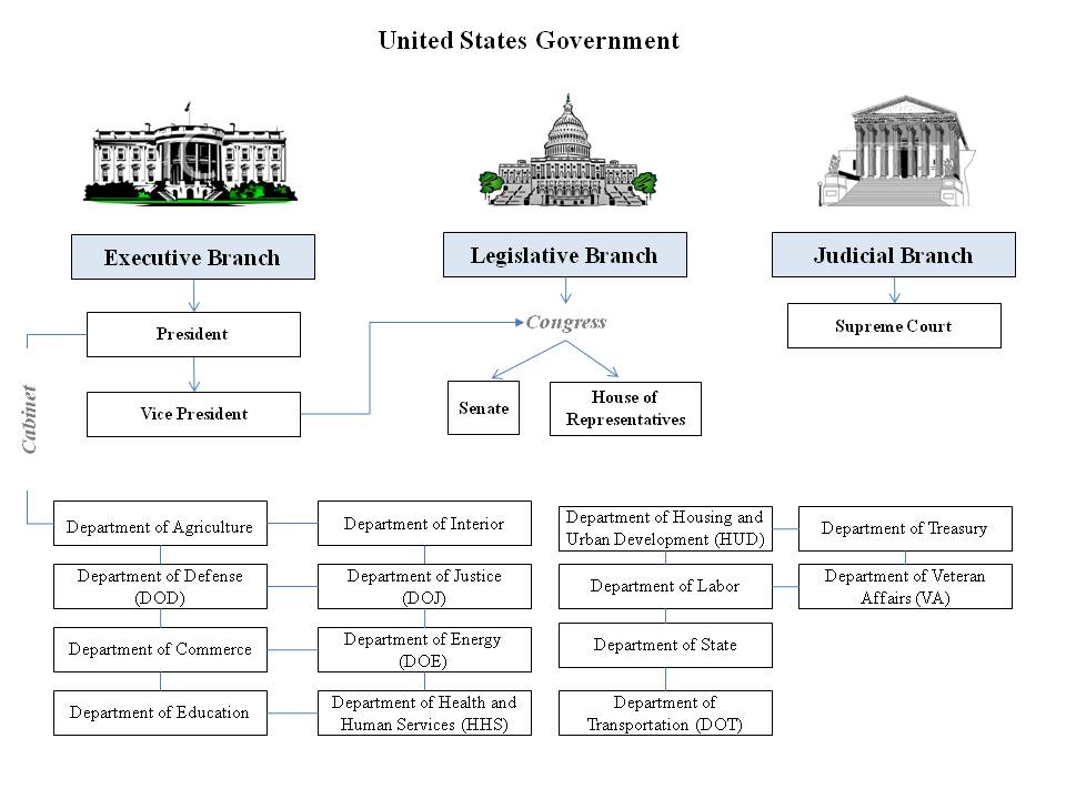 Branches Of Government Worksheet Branches Of Government Worksheets