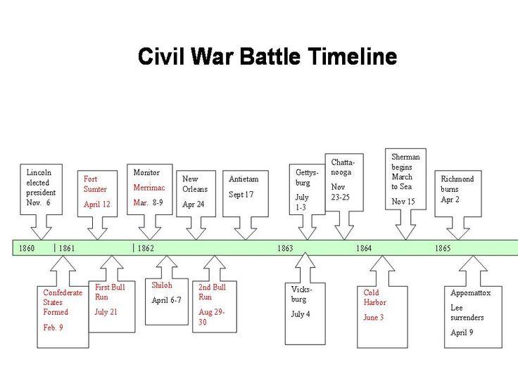 Civil War Timeline Worksheet The Best Worksheets Image Collection