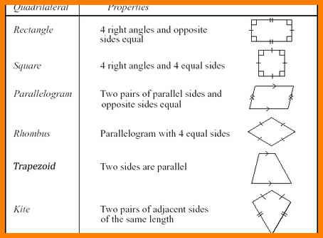 Classify Quadrilaterals Worksheet How