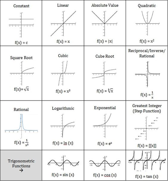 Collection Of Parent Function Worksheet