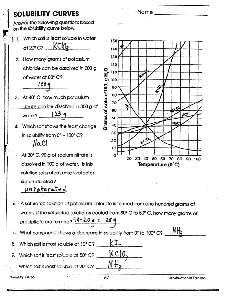 Collection Of Worksheet Solubility Graphs Chemistry A Study Of