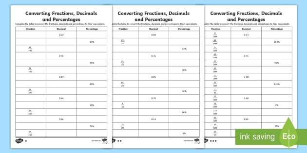 Converting Fractions, Decimals And Percentages Differentiated