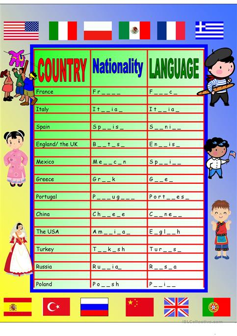Countries, Nationalities, Languages Chart & Poster Worksheet