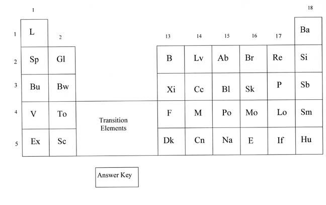 Example Certificate  Periodic Table Printable Copy Alien Periodic