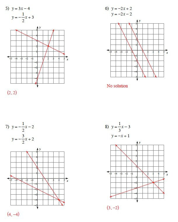 Graphing Systems Of Equations Worksheet Worksheet Solving Systems