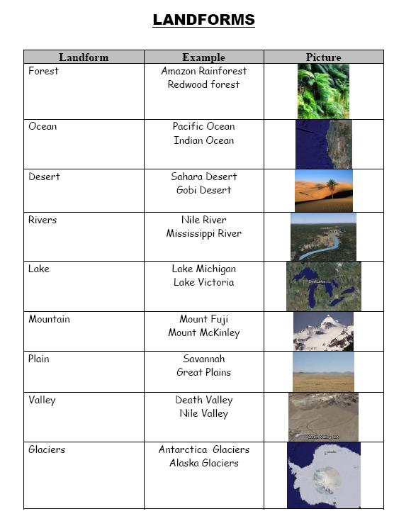 Landforms Worksheets 3rd Grade