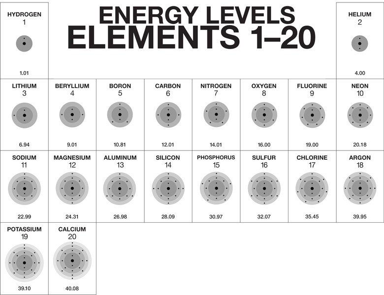 Multimedia  The Periodic Table And Energy