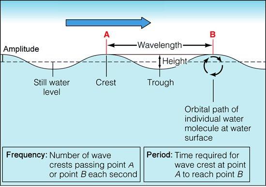 Ocean Waves Worksheet Worksheets For All