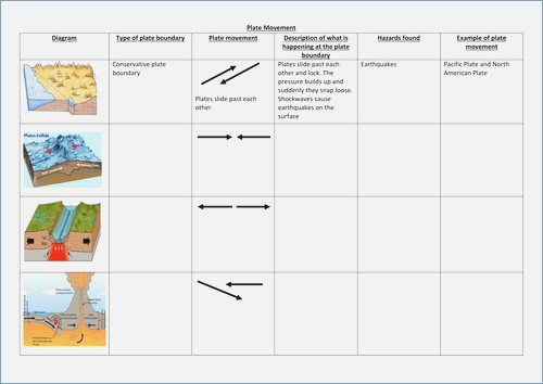 Plate Tectonics Worksheet Plate Tectonics Worksheets For Middle