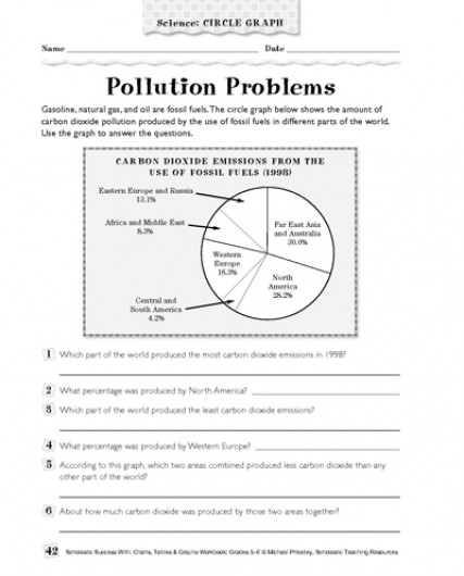 Pollution Worksheets The Best Worksheets Image Collection