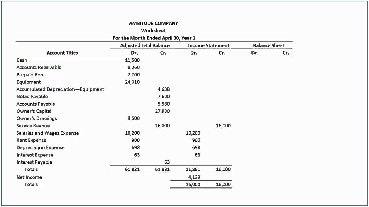 Preparing Worksheet In Accounting