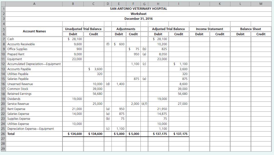 Preparing Worksheet In Accounting 5254