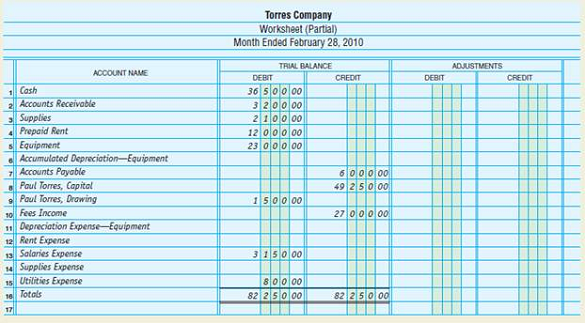 Solved  Completing The Worksheet The Trial Balance Of Torres Co