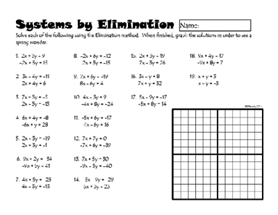 Solving Systems Of Equations By Elimination Worksheet Systems Of