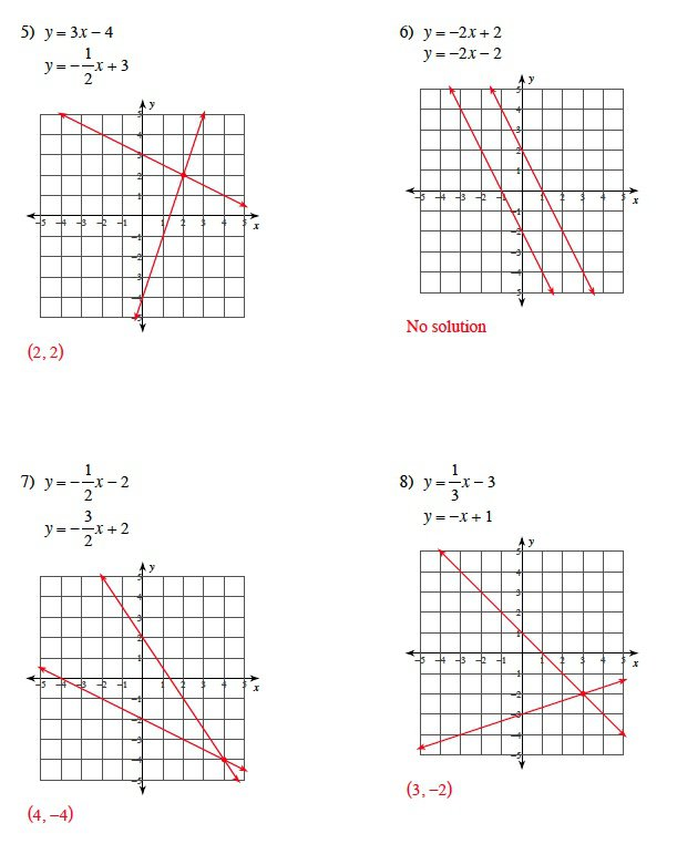 Solving Systems Of Equations By Graphing Worksheet Answers Solving
