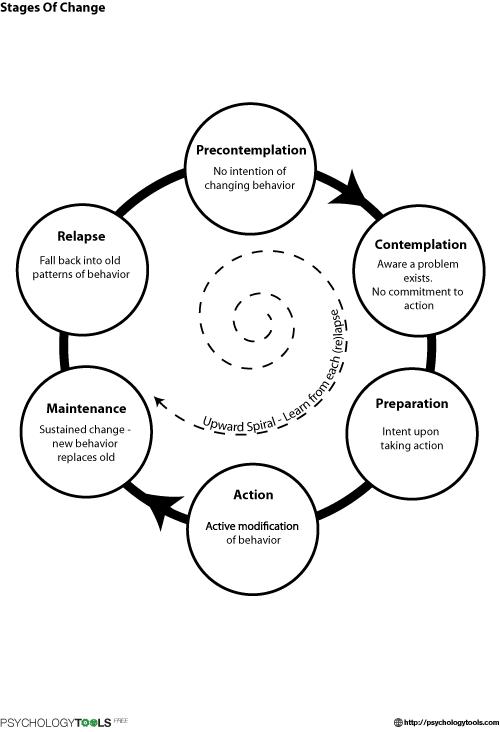 Stages Of Change Worksheet Stages Of Change Cbt Worksheet