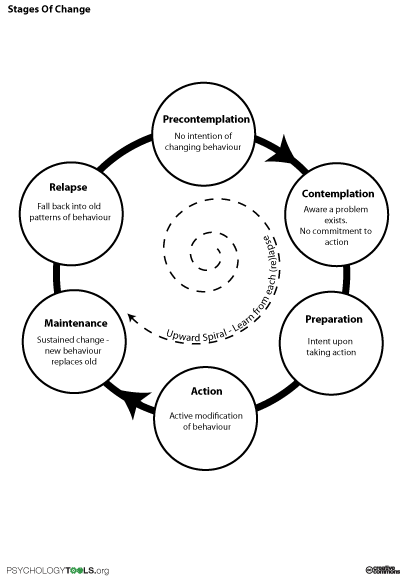Stages Of Change Worksheet Stages Of Change For Addiction
