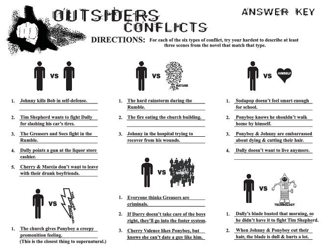 The Outsiders Movie Worksheet The Best Worksheets Image Collection